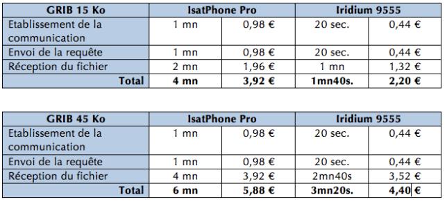 coûts des communications