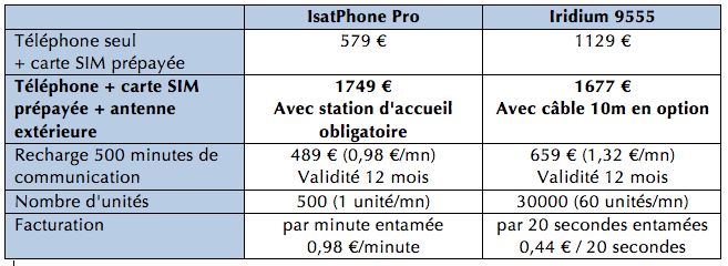 tarifs isatphone-iridium