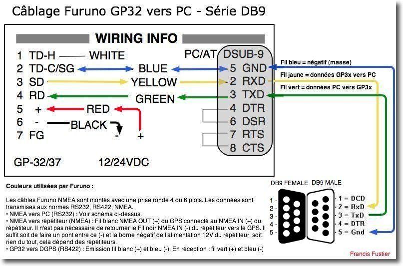 câblage gp32