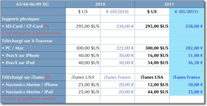 navionics tarif 2011